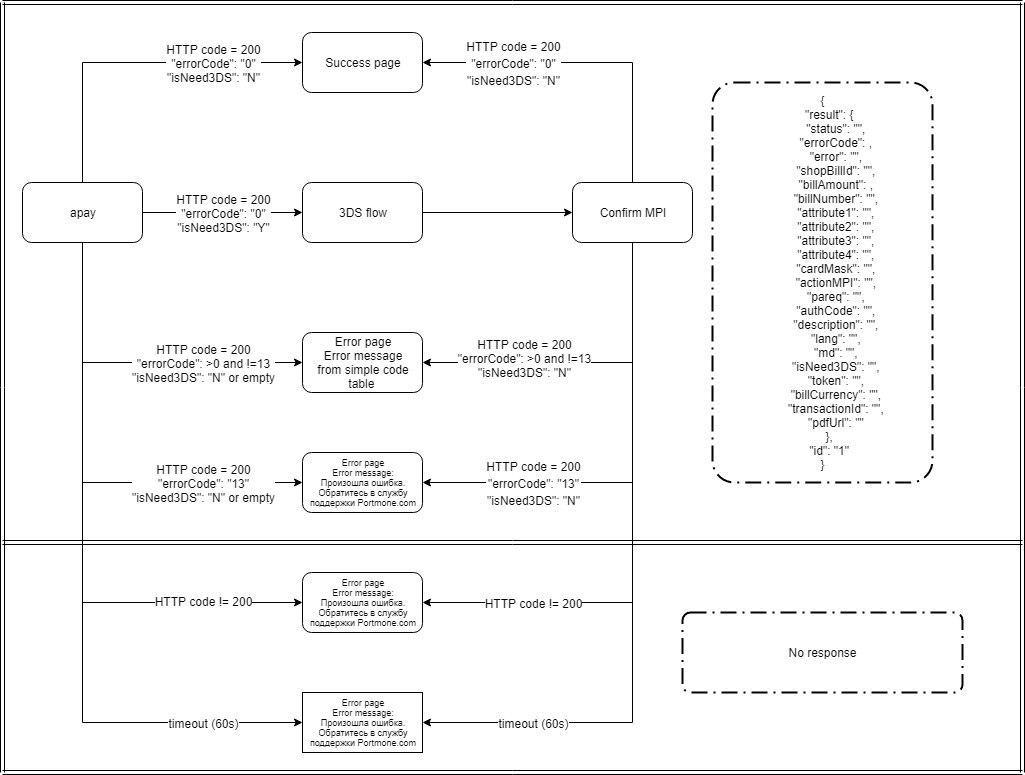 Response processing diagram