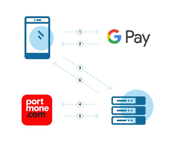 Google Pay Integration Guide  U00b7  U0414 U043e U043a U0443 U043c U0435 U043d U0442 U0430 U0446 U0456 U044f